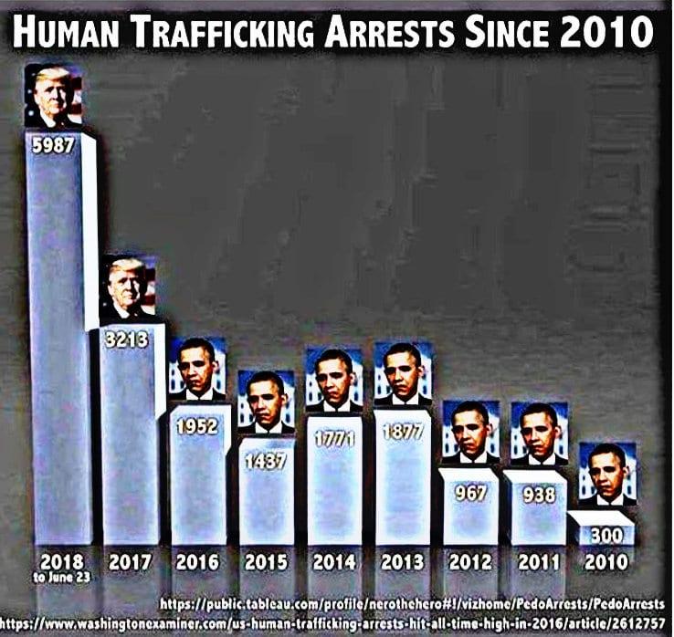 Illustration tableau human trafficking arrests since 2010