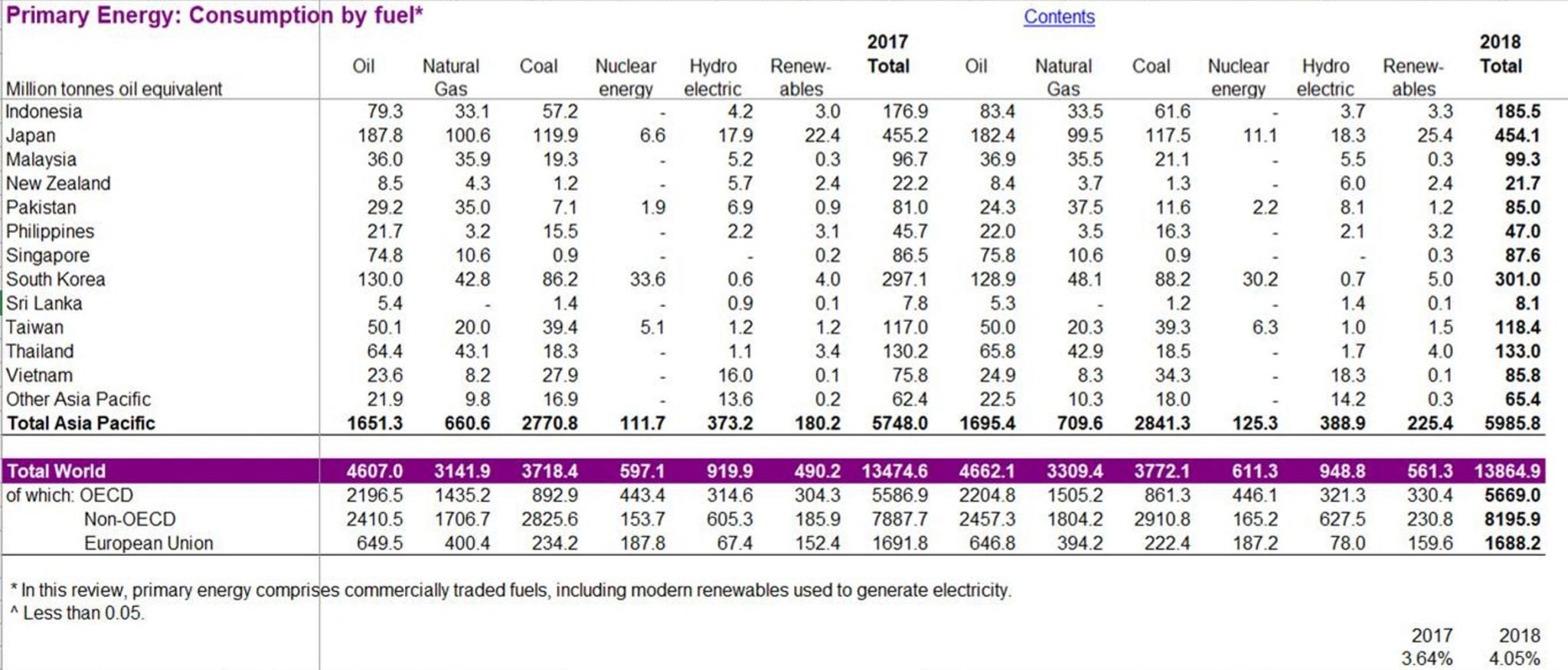 Primary Energy consumption BP Herland Report