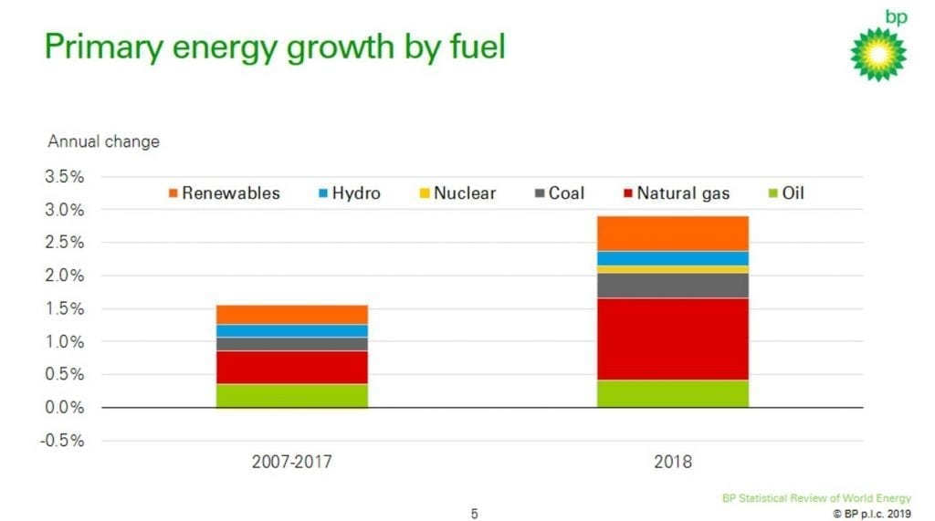 Oil and gas primary energy growth 2018 BP Herland Report
