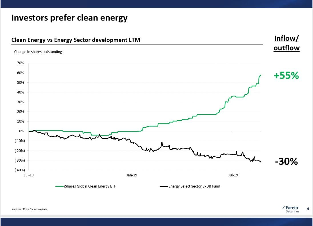 Clean Energy vs oil industry chart Sept 2019