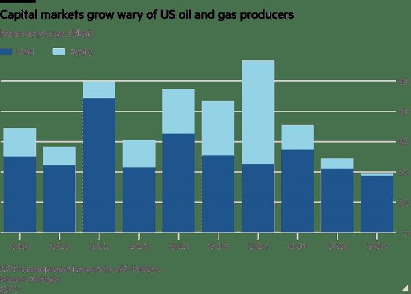 shale oil dept 2019 http___com.ft.imagepublish.upp-prod-eu.s3.amazonaws