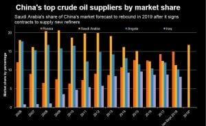 China-Saudi-Arabia-Oil-Exports