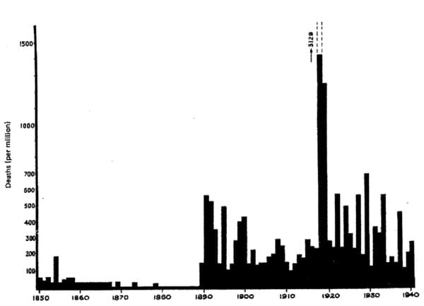 Figure 5: Influenza mortality rates in England and Wales 1850 - 1940, deaths per million (first published by Stuart-Harris 1985, reproduced by Firstenberg 2017) (The column of Spanish influenza in 1918 approximately halved)